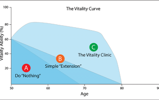 The vitality curve, the dependency zone