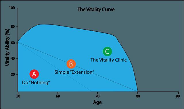 Vitality Curve640